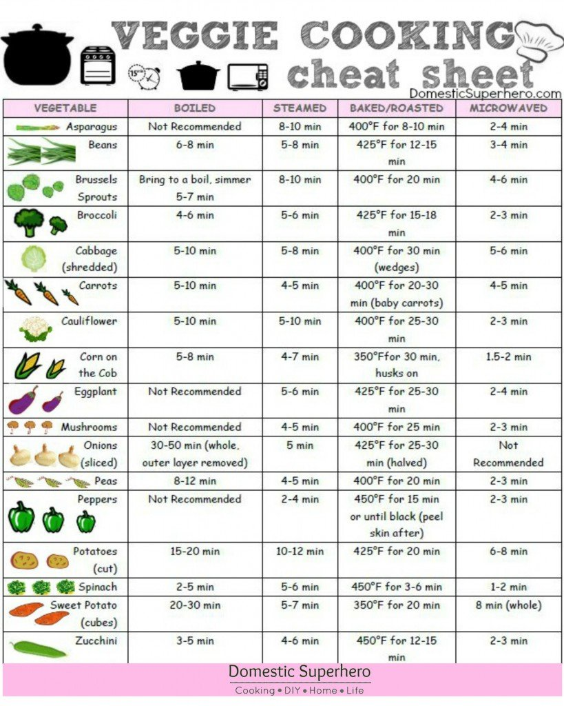 Veggie Cooking Cheat Sheet Printable